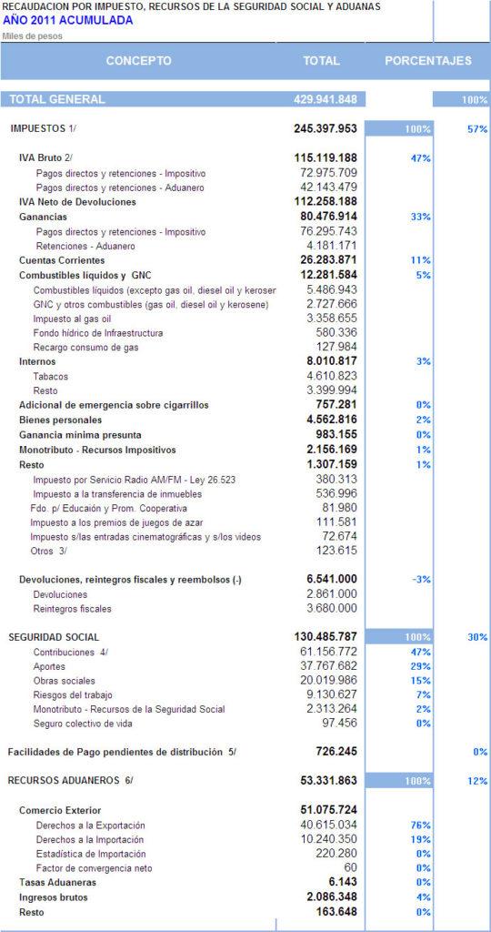 AFIP: recaudación acumulada a septiembre 2011