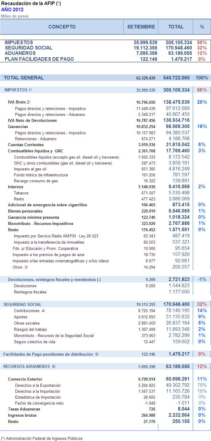 AFIP: Recaudación septiembre 2012