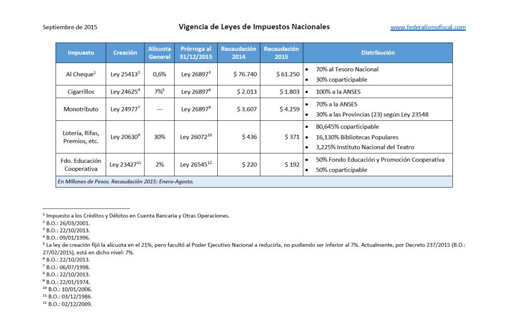 Vencimiento_Leyes_Impuestos_Nacionales