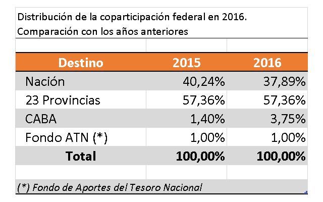 Coparticipacion_2015_2016